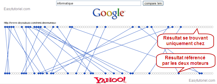 Difference Yahoo Google