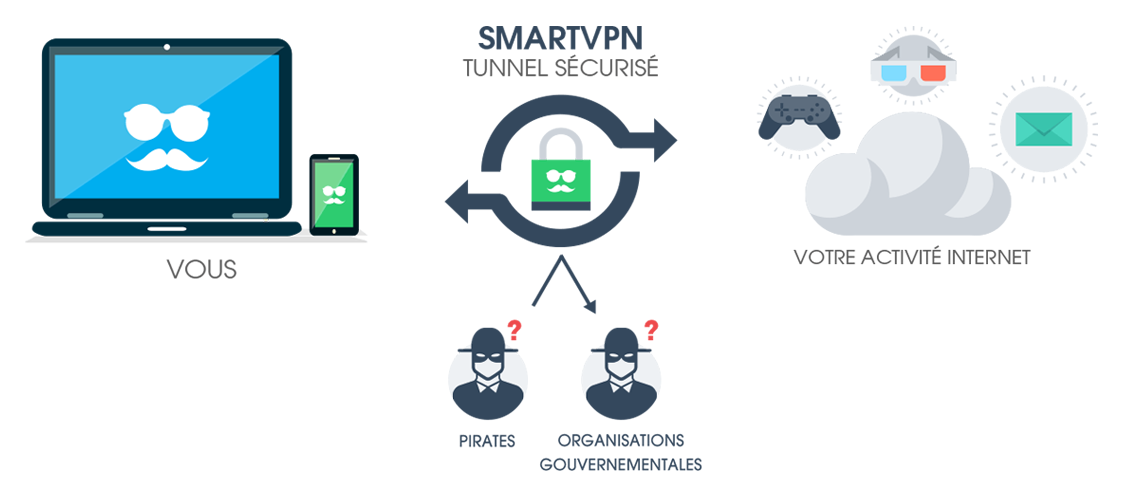 smartvpn-tunnel-securise